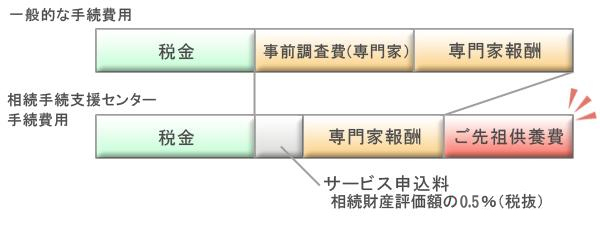 相続手続費用(遺産生理に関する業務)